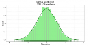 Exploring Statistical Distributions